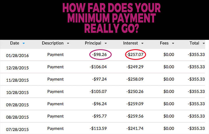 When paying down debt, how far does your minimum payment actually go? -www.beingmelody.com